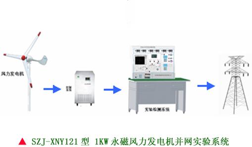 风力发电机并网实验系统