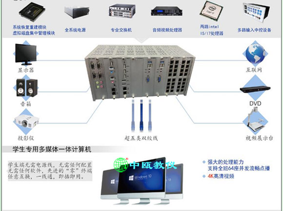 SZJCY-D4型 网络语言实验室成套设备